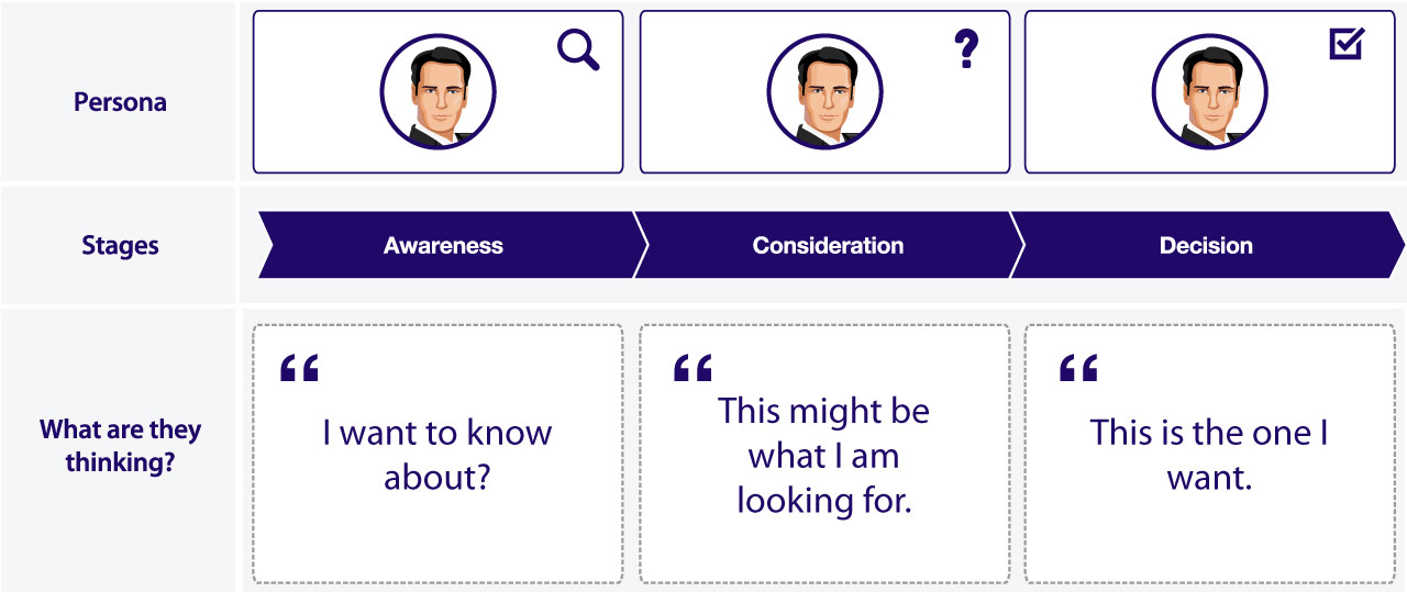 buyer persona stages
