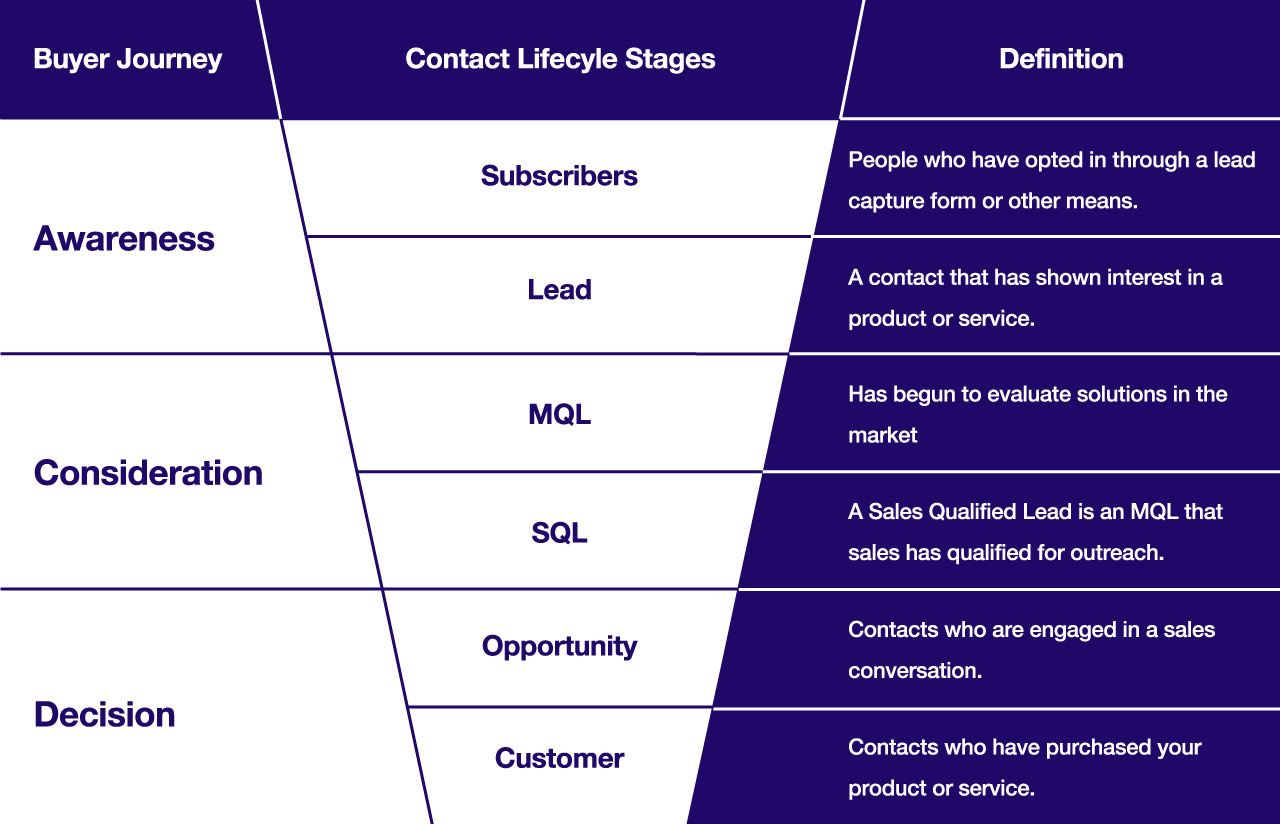 Contact Lifecycle Stages